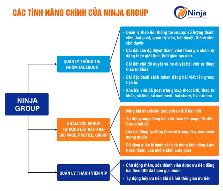 phan-mem-ho-tro-quan-ly-nhom-so-luong-lon-ninja-group